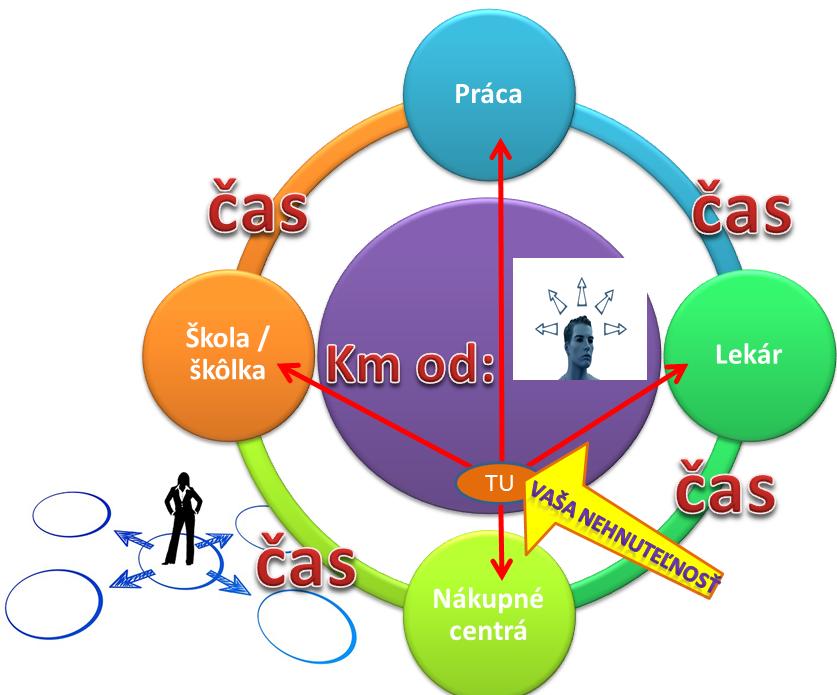 lokalita blog